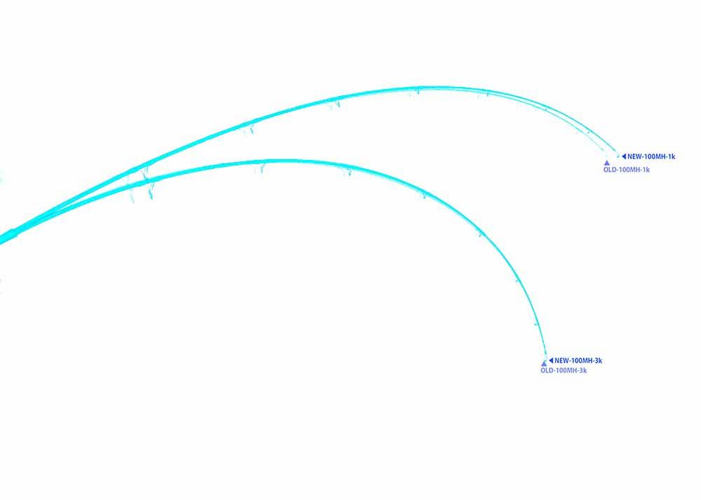 curve 100MH2
